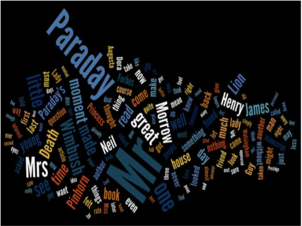 Wordle visualization of Henry James's Death of a Lion.